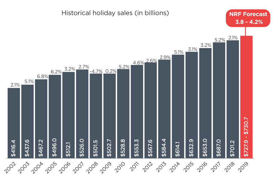 Holiday spending prediction graph