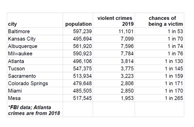 Mesa crime stats