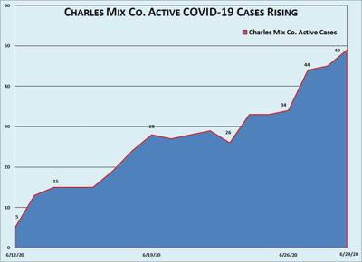 Trend of Charles Mix County Active Cases