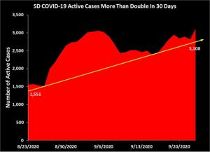 Update 5:50 p.m.: COVID Update for Sept. 23: South Dakota Sees Biggest One-Day Case Increase To Date