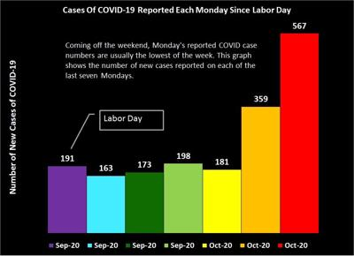 COVID Update for Oct. 19