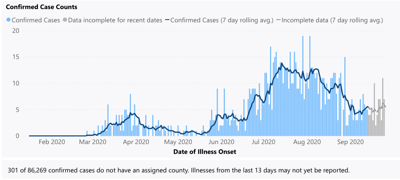 Thurston County Reports 16 New COVID-19 Cases Monday