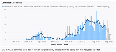 Thurston County cases over time
