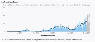 Thurston County Adds 45 New COVID-19 Cases After Breaking Weekly Record; 40th Death Reported