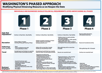 Thurston County Commissioners Vote to Pursue Phase 2 Variance for Next Step to Reopening