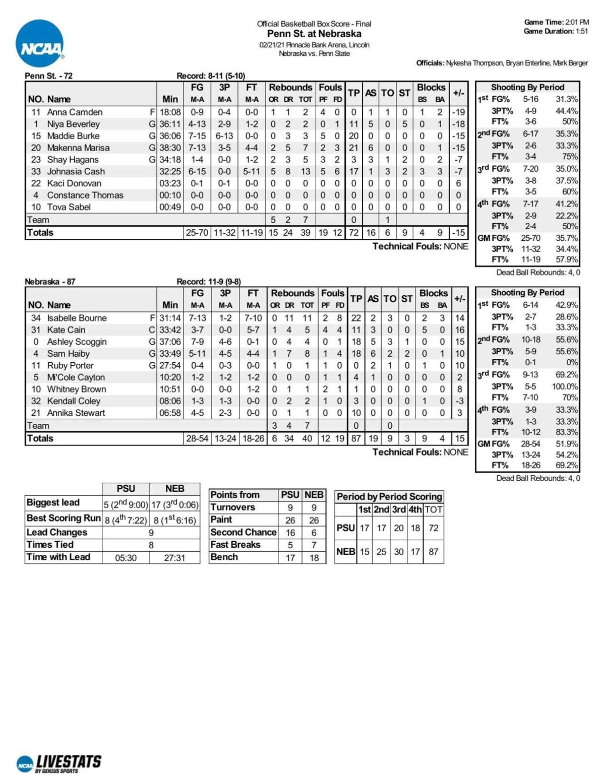 Box: Nebraska 87, Penn State 72
