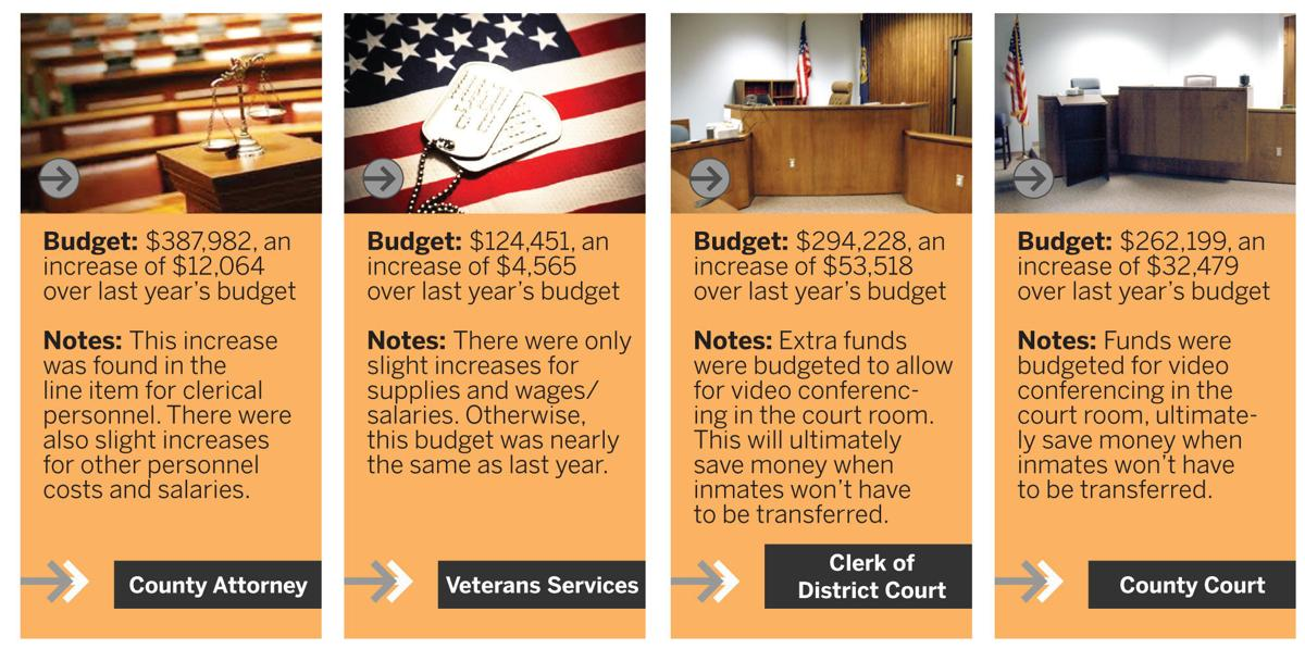 York County annual budget: County's levy, tax asking