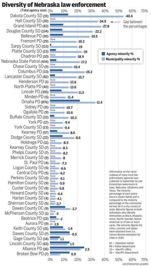 Diversity of Nebraska Law Enforcement