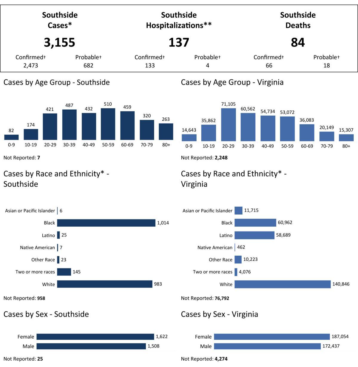 COVID Demographics
